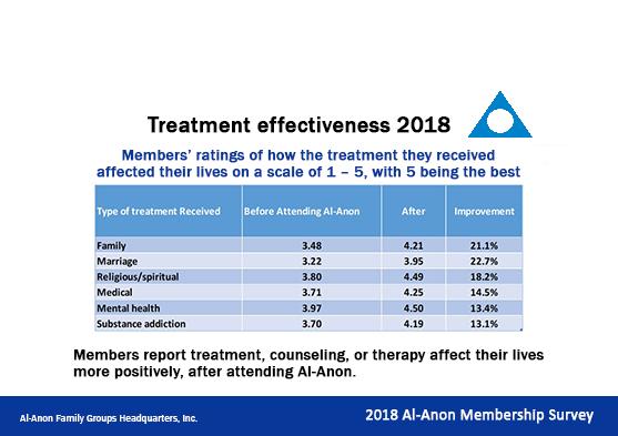 chart displaying treatment effectiveness